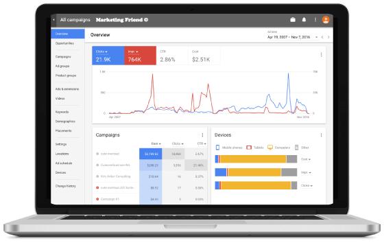 Google Analytics στο Περιστέρι και στα Πατήσια από διαφημιστική εταιρία Marketing Friend